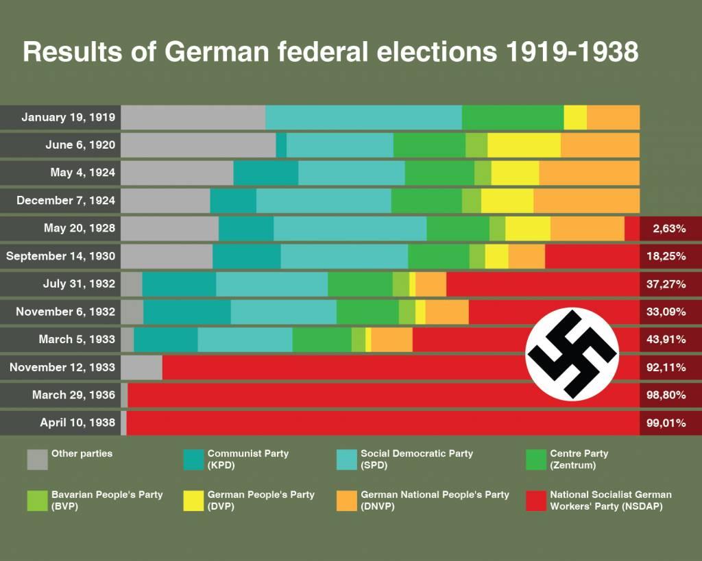 Timeline: Nazi Path To Power